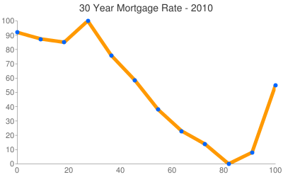Mortgage Rates 2010